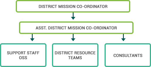 District Mission Structure Kudumbashree