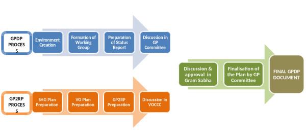 Kudumbashree | Kudumbashree National Resource Organisation (NRO)